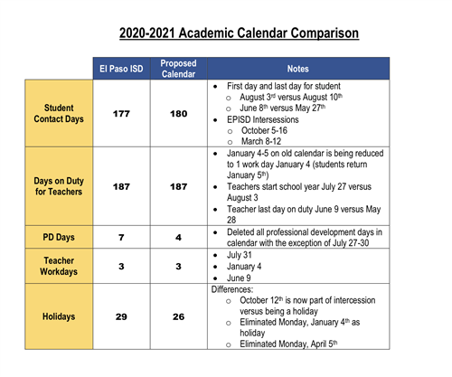 EPISD School Board approves changes to 2020 21 calendar