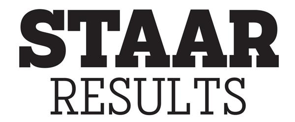8th STAAR Retest Results
